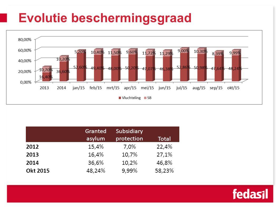 Evolutie beschermingsgraad Granted asylum Subsidiary protectionTotal 201215,4%7,0%22,4% 201316,4%10,7%27,1% 201436,6%10,2%46,8% Okt 201548,24%9,99%58,23%