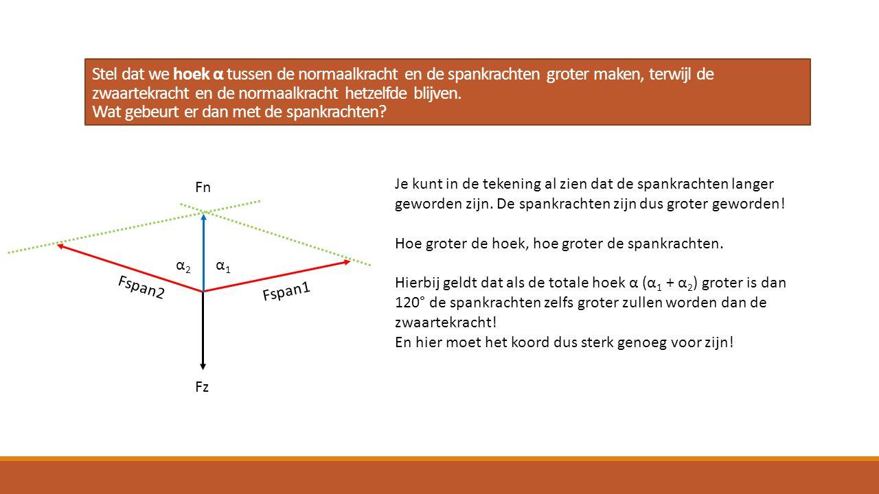 Stel dat we hoek α tussen de normaalkracht en de spankrachten groter maken, terwijl de zwaartekracht en de normaalkracht hetzelfde blijven. Wat gebeur