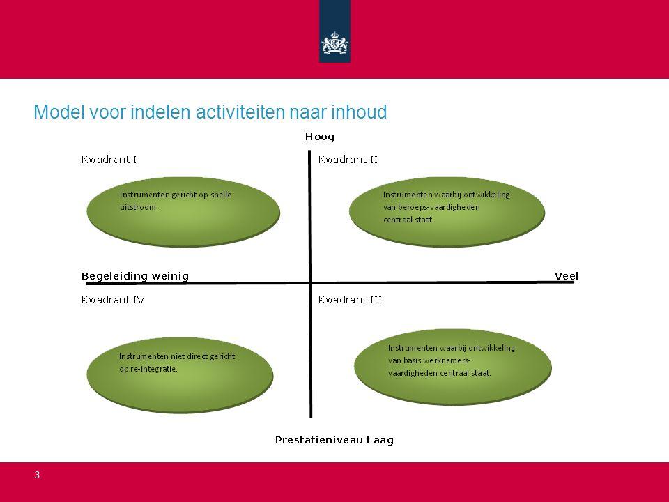 3 Model voor indelen activiteiten naar inhoud