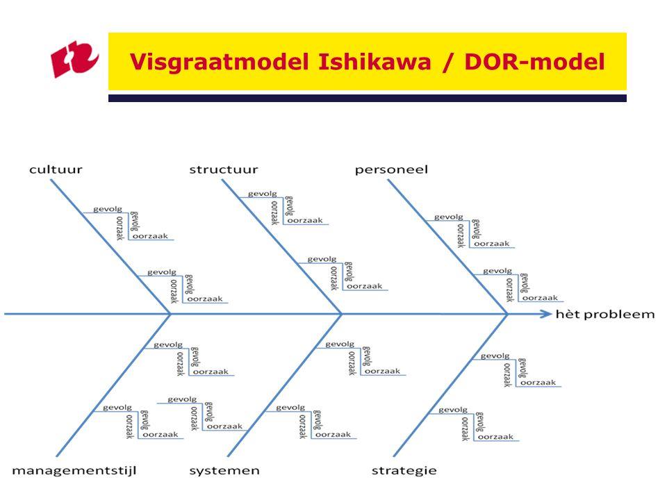 Visgraatmodel Ishikawa / DOR-model