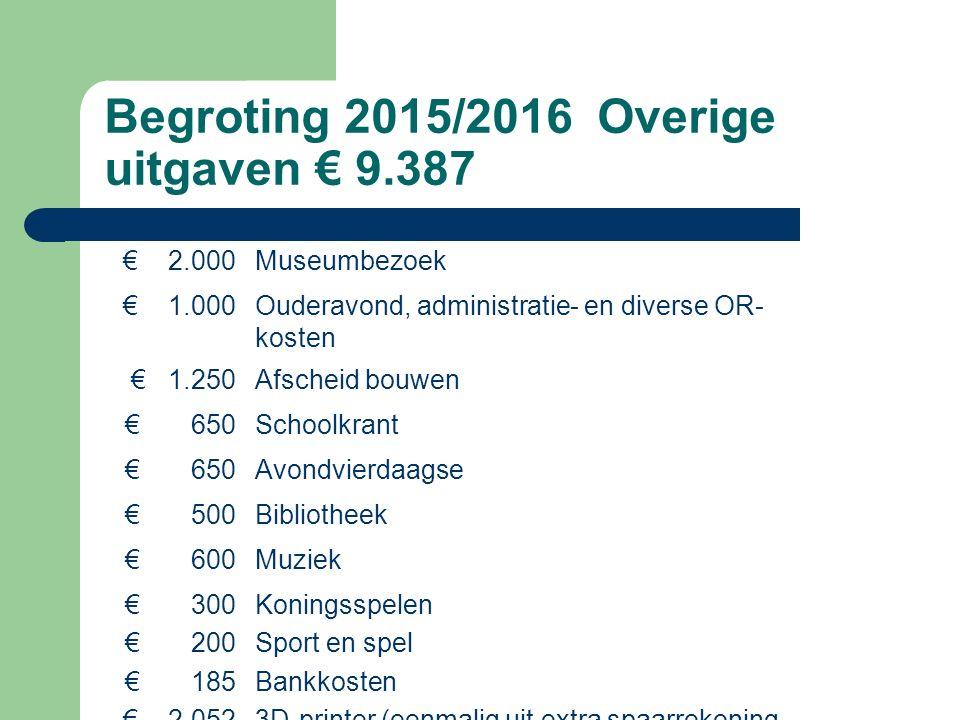 Begroting 2015/2016 Overige uitgaven € 9.387 € 2.000Museumbezoek € 1.000Ouderavond, administratie- en diverse OR- kosten € 1.250Afscheid bouwen € 650Schoolkrant € 650Avondvierdaagse € 500Bibliotheek € 600Muziek € 300 € 200 € 185 € 2.052 Koningsspelen Sport en spel Bankkosten 3D-printer (eenmalig uit extra spaarrekening van 10 jaar geleden)