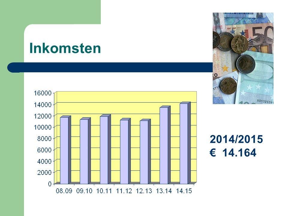 2014/2015 € 14.164 Inkomsten