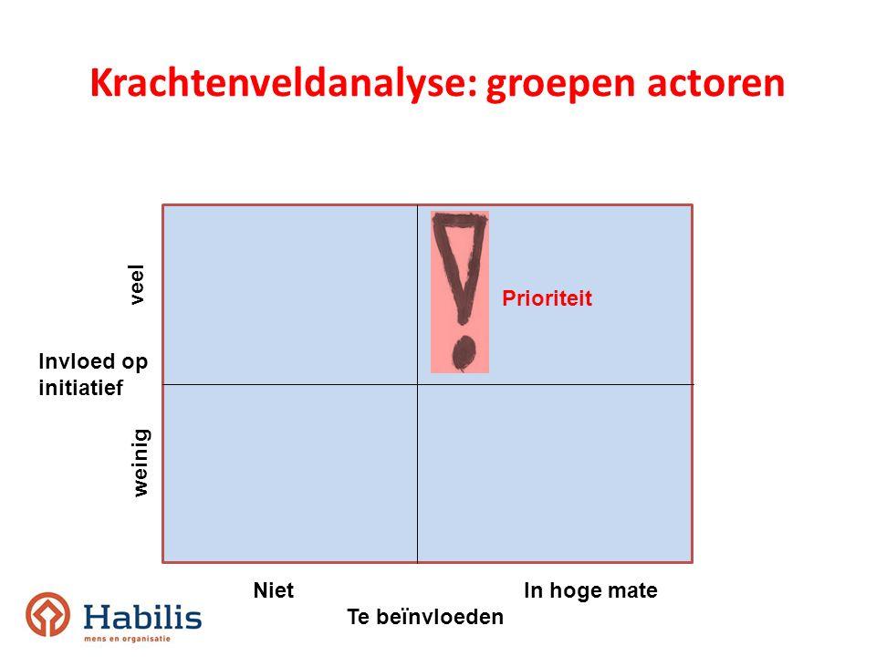 veel weinig NietIn hoge mate Te beïnvloeden Invloed op initiatief Krachtenveldanalyse: groepen actoren Prioriteit