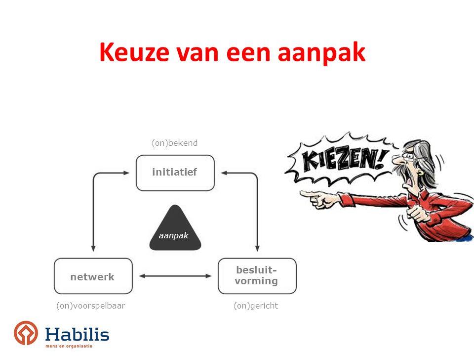 Keuze van een aanpak initiatief aanpak (on)bekend netwerk besluit- vorming (on)voorspelbaar(on)gericht