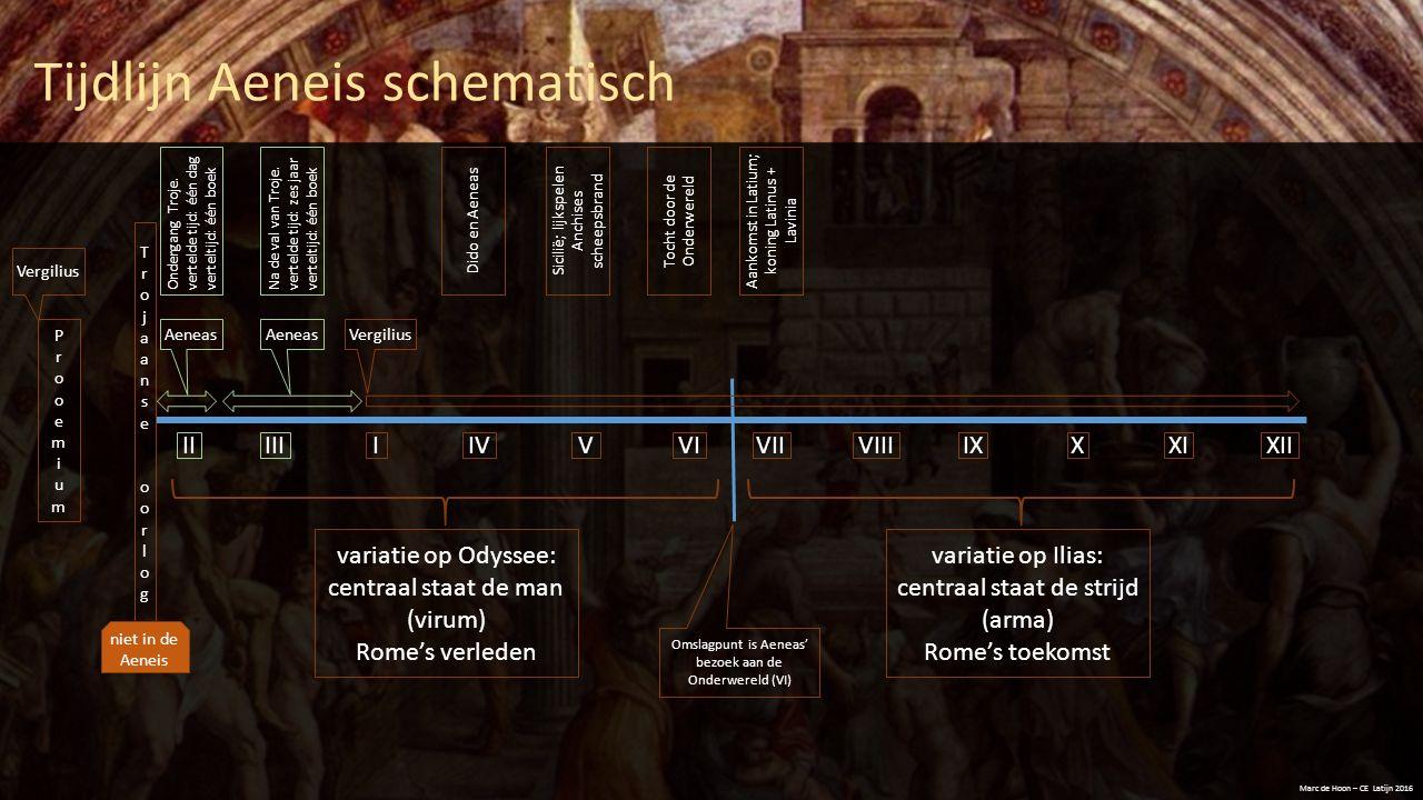 Tijdlijn Aeneis schematisch Marc de Hoon – CE Latijn 2016 ProoemiumProoemium TrojaanseoorlogTrojaanseoorlog IIIIII IVVXVIXIIIXVIIXIVIII Vergilius Aene