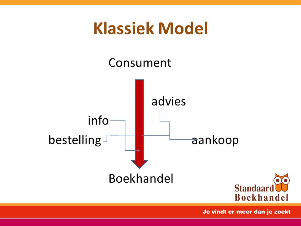 Topics klassiek model Nice to have Need to have IMPULSE DESTINATION