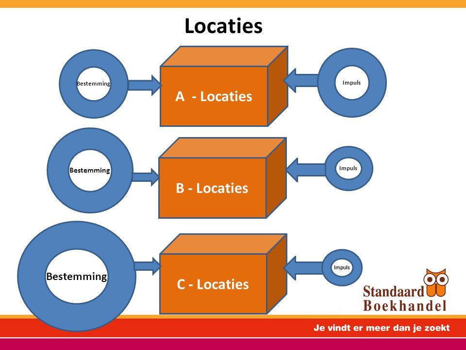 Schematisch: PROCONTRA A – LOCATIE Hoge visibiliteit en veel passage Aantrekkelijke handelsomgeving Hoge huur B-to-B faciliteiten Parkeerfaciliteiten Mobiliteitsinfarct PROCONTRA B – LOCATIE Lagere huur B-to-B faciliteiten Bestemmingswinkel in geval van specialisatie Parkeerfaciliteiten Beperktere passage Minder aantrekkelijke handelsomgeving Kwetsbaar tgo concurrenten op A- locatie