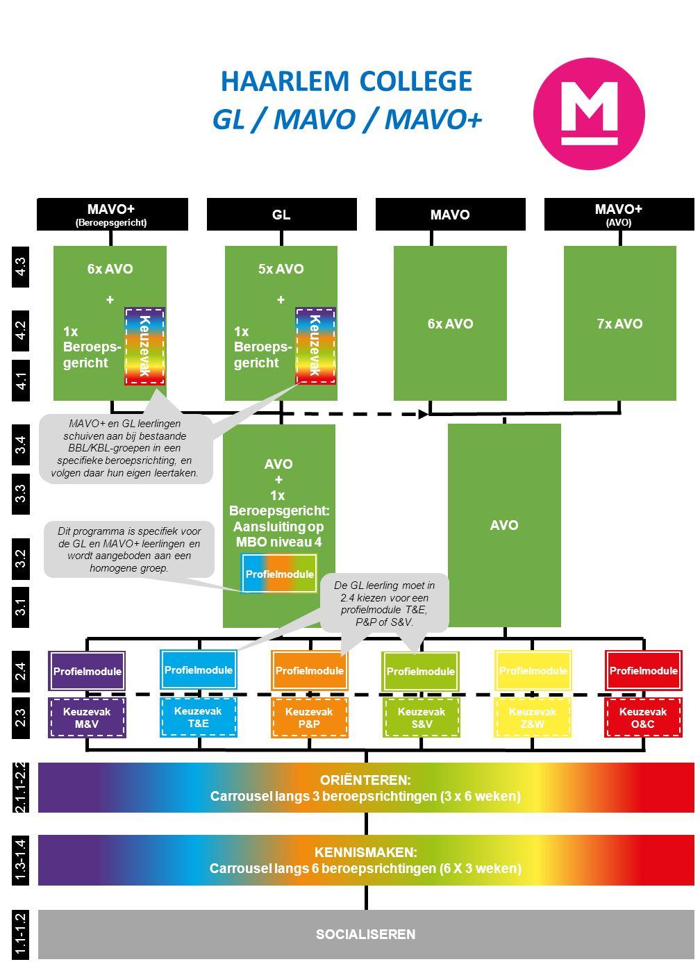 Keuzevak of Profielmodule Keuzevak of Profielmodule Ondernemen & Commercie Media & Vormgeving 3x Profielmodule 4.3 Profielmodule 4.2 3.4 3.3 3.2 3.1 4.1 1.1-1.2 SOCIALISEREN 2.4 HAARLEM COLLEGE BB / KB 1.3-1.4 2.1.1-2.2 KENNISMAKEN: Carrousel langs 6 beroepsrichtingen (6 X 3 weken) 2.3 3x Profielmodule Keuzevak EXAMENVOORBEREIDING Keuzevak ORIËNTEREN: Carrousel langs 3 beroepsrichtingen (3 x 6 weken) 3x Profielmodule Keuzevak Deze leerling weet al wat hij wil doen en kiest constant voor M&V.