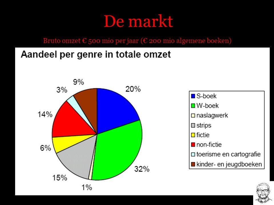 De markt Bruto omzet € 500 mio per jaar (€ 200 mio algemene boeken)