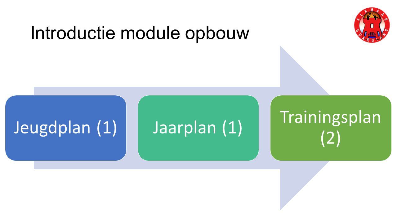 Introductie module opbouw Jeugdplan (1)Jaarplan (1) Trainingsplan (2)