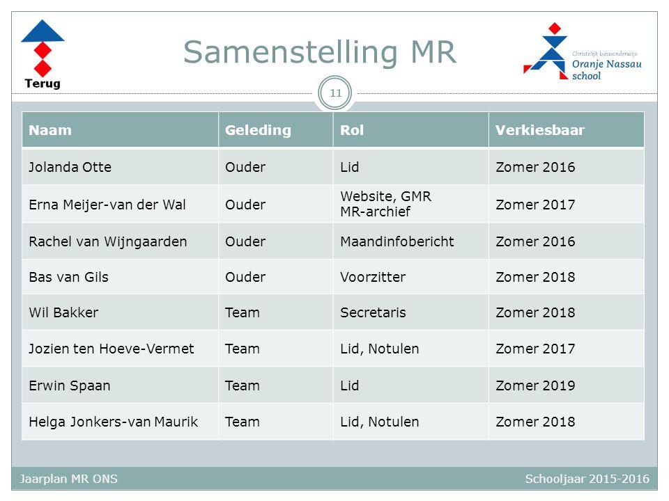 Schooljaar 2015-2016 Jaarplan MR ONS Samenstelling MR 11 NaamGeledingRolVerkiesbaar Jolanda OtteOuderLidZomer 2016 Erna Meijer-van der WalOuder Websit