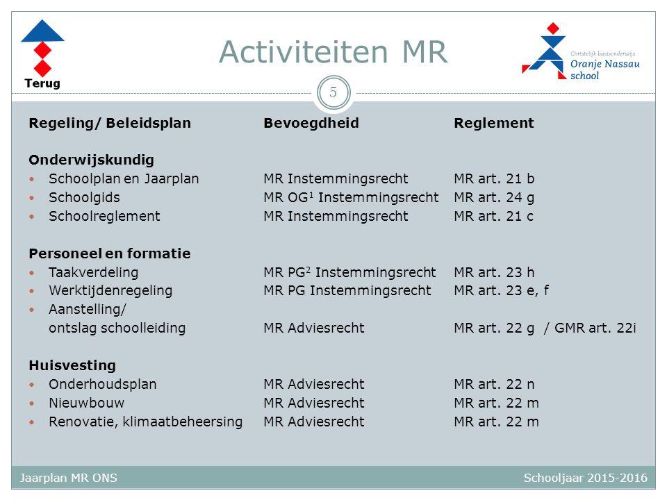 Schooljaar 2015-2016 Jaarplan MR ONS Activiteiten MR Regeling/ BeleidsplanBevoegdheidReglement Onderwijskundig Schoolplan en JaarplanMR InstemmingsrechtMR art.