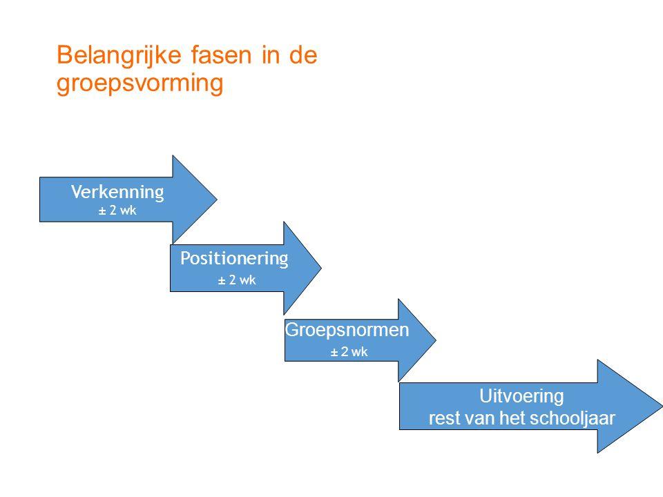 Belangrijke fasen in de groepsvorming Verkenning ± 2 wk Positionering ± 2 wk Groepsnormen ± 2 wk Uitvoering rest van het schooljaar