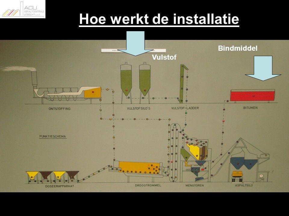 Hoe werkt de installatie Vulstof Bindmiddel