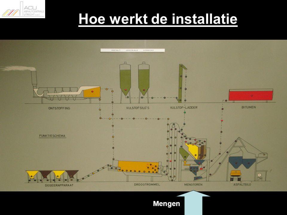 Hoe werkt de installatie Mengen