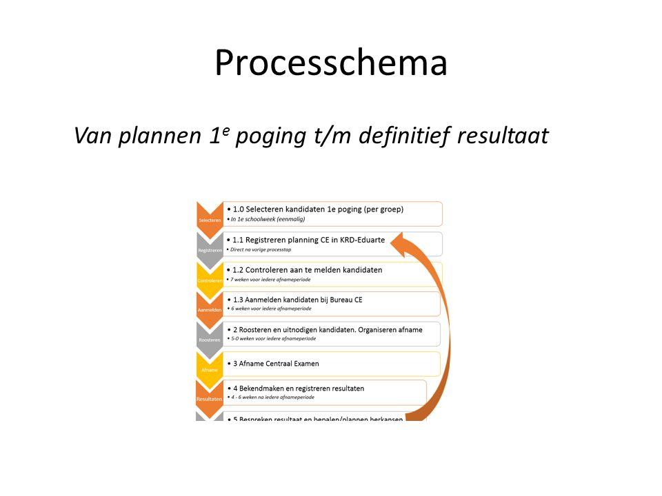 Processchema Van plannen 1 e poging t/m definitief resultaat