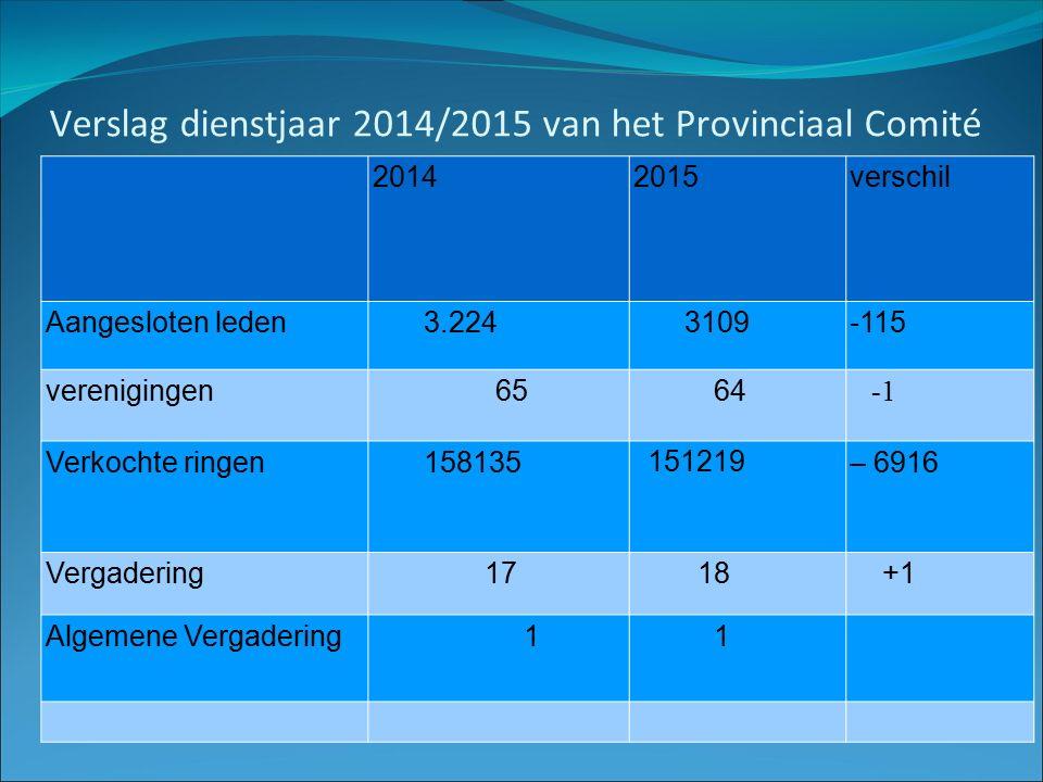 Verslag dienstjaar 2014/2015 van het Provinciaal Comité 20142015verschil Aangesloten leden3.2243109-115 verenigingen 65 64 Verkochte ringen158135 151219 – 6916 Vergadering 17 18 +1 Algemene Vergadering 1 1