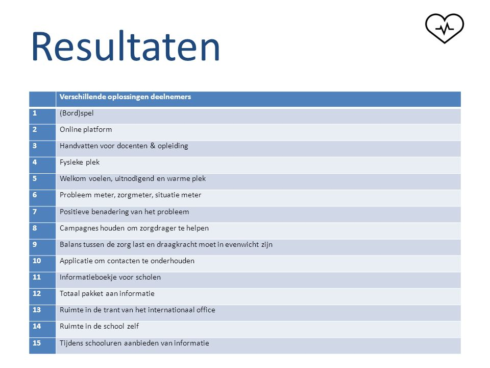 """Resultaten """"Zorg maatje, 1 e hulp bij zorg"""" Verschillende oplossingen deelnemers 1(Bord)spel 2Online platform 3Handvatten voor docenten & opleiding 4F"""