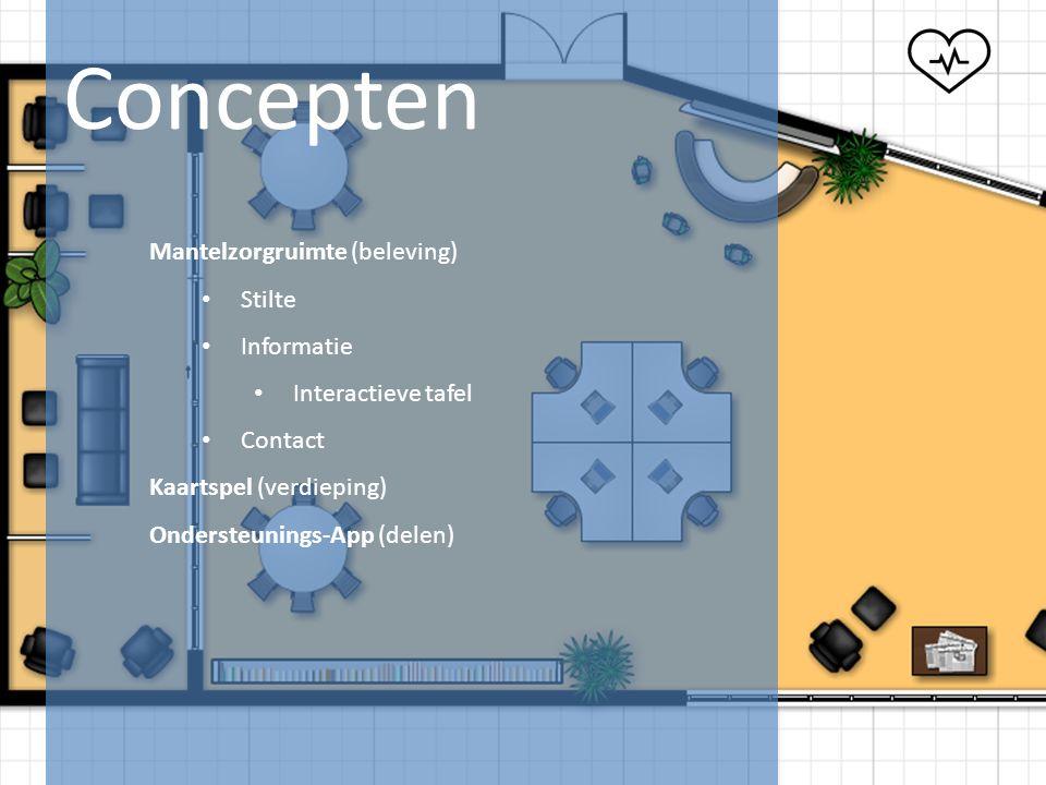 Concepten Mantelzorgruimte (beleving) Stilte Informatie Interactieve tafel Contact Kaartspel (verdieping) Ondersteunings-App (delen)