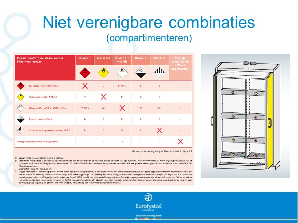 Niet verenigbare combinaties (compartimenteren)