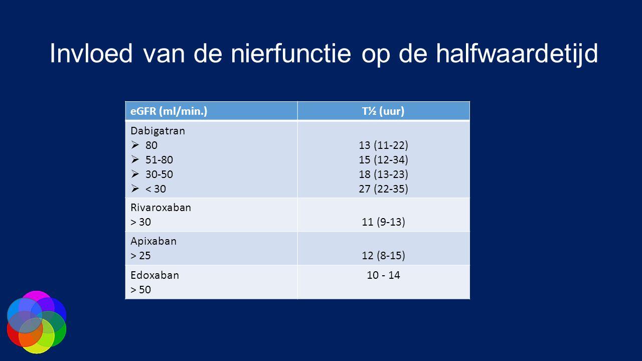 Invloed van de nierfunctie op de halfwaardetijd eGFR (ml/min.)T½ (uur) Dabigatran  80  51-80  30-50  < 30 13 (11-22) 15 (12-34) 18 (13-23) 27 (22-35) Rivaroxaban > 3011 (9-13) Apixaban > 2512 (8-15) Edoxaban > 50 10 - 14