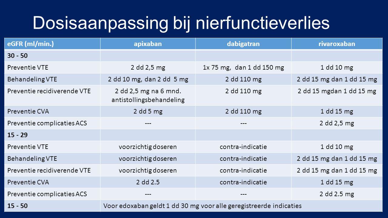 Dosisaanpassing bij nierfunctieverlies eGFR (ml/min.)apixabandabigatranrivaroxaban 30 - 50 Preventie VTE2 dd 2,5 mg1x 75 mg, dan 1 dd 150 mg1 dd 10 mg Behandeling VTE2 dd 10 mg, dan 2 dd 5 mg2 dd 110 mg2 dd 15 mg dan 1 dd 15 mg Preventie recidiverende VTE2 dd 2,5 mg na 6 mnd.