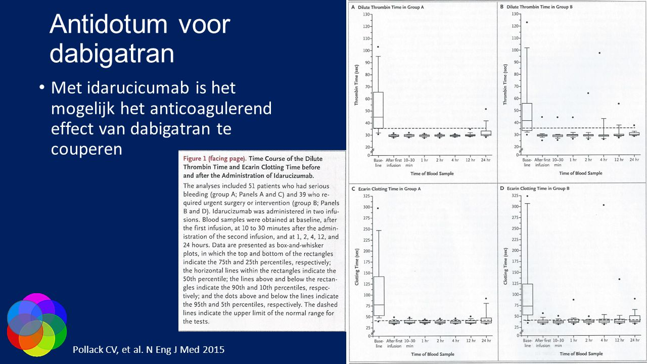 Antidotum voor dabigatran Met idarucicumab is het mogelijk het anticoagulerend effect van dabigatran te couperen Pollack CV, et al. N Eng J Med 2015