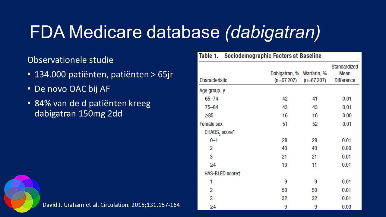 FDA Medicare database (dabigatran) Observationele studie 134.000 patiënten, patiënten > 65jr De novo OAC bij AF 84% van de d patiënten kreeg dabigatra