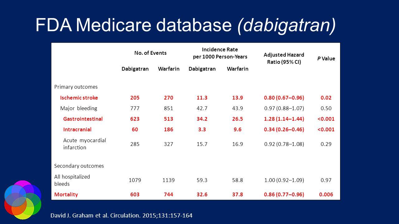 FDA Medicare database (dabigatran) No. of Events Incidence Rate per 1000 Person-Years Adjusted Hazard Ratio (95% CI) P Value DabigatranWarfarinDabigat