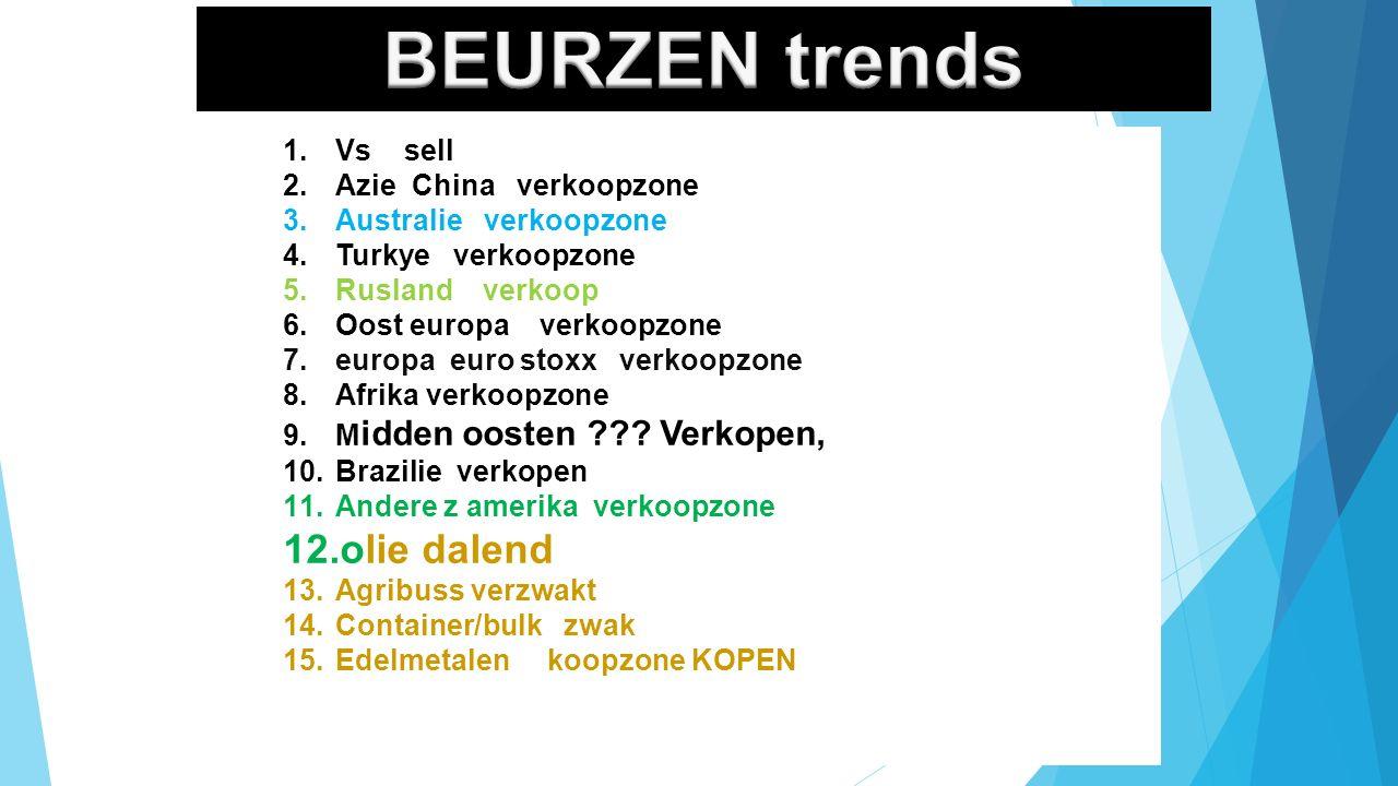 10/01/2016 4 1.Vs sell 2.Azie China verkoopzone 3.Australie verkoopzone 4.Turkye verkoopzone 5.Rusland verkoop 6.Oost europa verkoopzone 7.europa euro