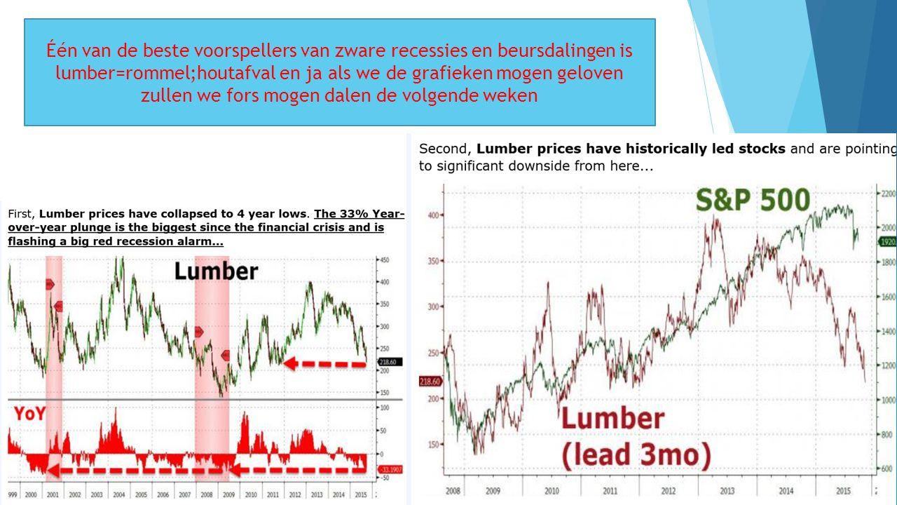 10/01/2016 8 Één van de beste voorspellers van zware recessies en beursdalingen is lumber=rommel;houtafval en ja als we de grafieken mogen geloven zullen we fors mogen dalen de volgende weken