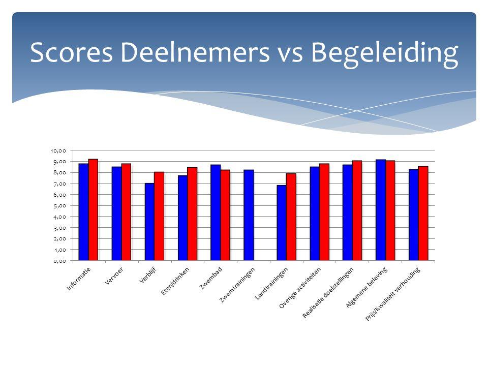 Scores Deelnemers vs Begeleiding
