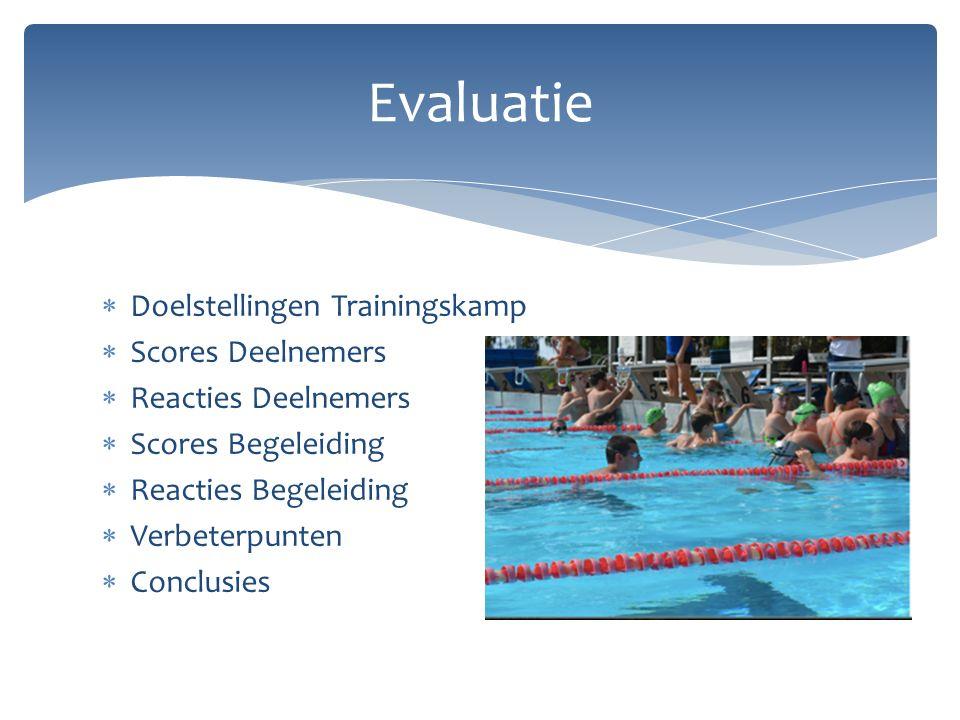  Doelstellingen Trainingskamp  Scores Deelnemers  Reacties Deelnemers  Scores Begeleiding  Reacties Begeleiding  Verbeterpunten  Conclusies Evaluatie