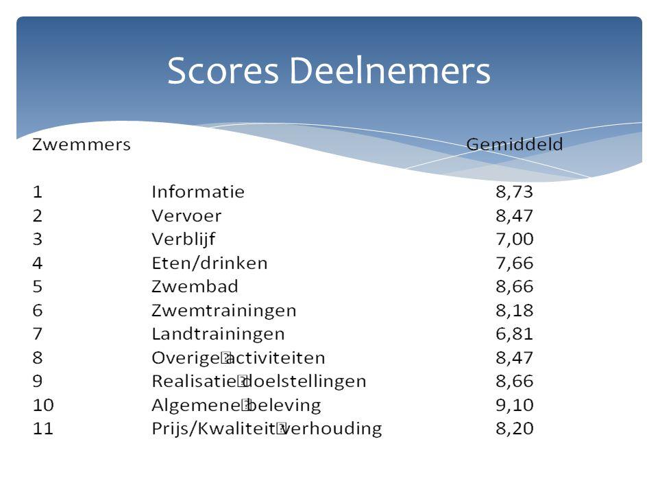 Scores Deelnemers