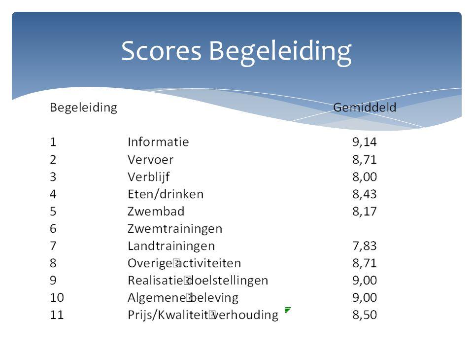 Scores Begeleiding