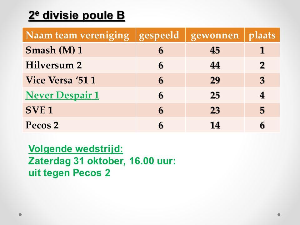Naam team vereniginggespeeldgewonnenplaats Smash (M) 16451 Hilversum 26442 Vice Versa '51 16293 Never Despair 16254 SVE 16235 Pecos 26146 Volgende wedstrijd: Zaterdag 31 oktober, 16.00 uur: uit tegen Pecos 2 2 e divisie poule B