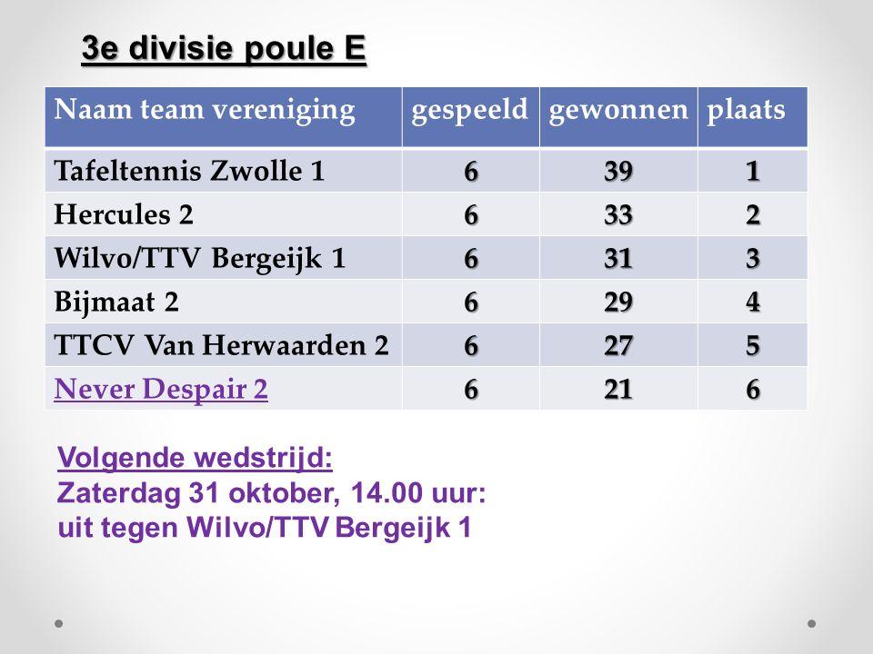 Naam team vereniginggespeeldgewonnenplaats Tafeltennis Zwolle 16391 Hercules 26332 Wilvo/TTV Bergeijk 16313 Bijmaat 26294 TTCV Van Herwaarden 26275 Never Despair 26216 Volgende wedstrijd: Zaterdag 31 oktober, 14.00 uur: uit tegen Wilvo/TTV Bergeijk 1 3e divisie poule E