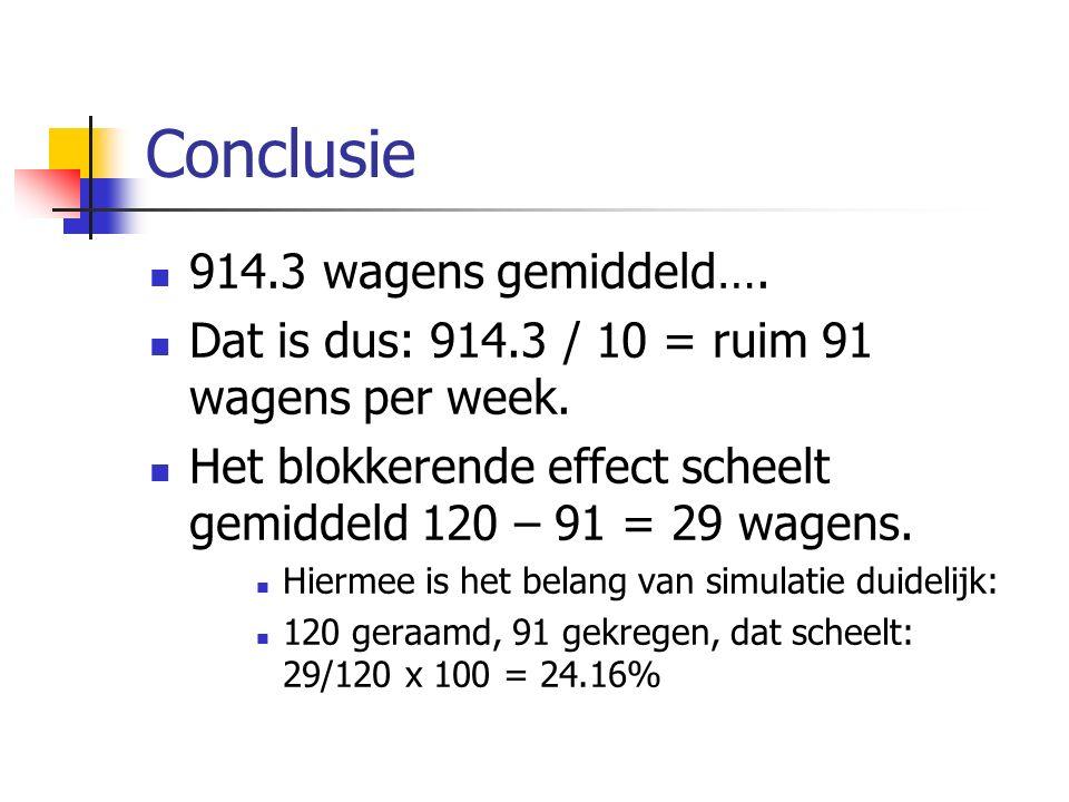Conclusie 914.3 wagens gemiddeld…. Dat is dus: 914.3 / 10 = ruim 91 wagens per week. Het blokkerende effect scheelt gemiddeld 120 – 91 = 29 wagens. Hi