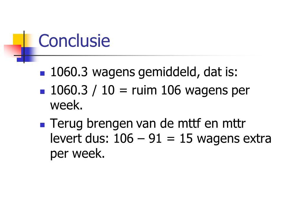Conclusie 1060.3 wagens gemiddeld, dat is: 1060.3 / 10 = ruim 106 wagens per week. Terug brengen van de mttf en mttr levert dus: 106 – 91 = 15 wagens