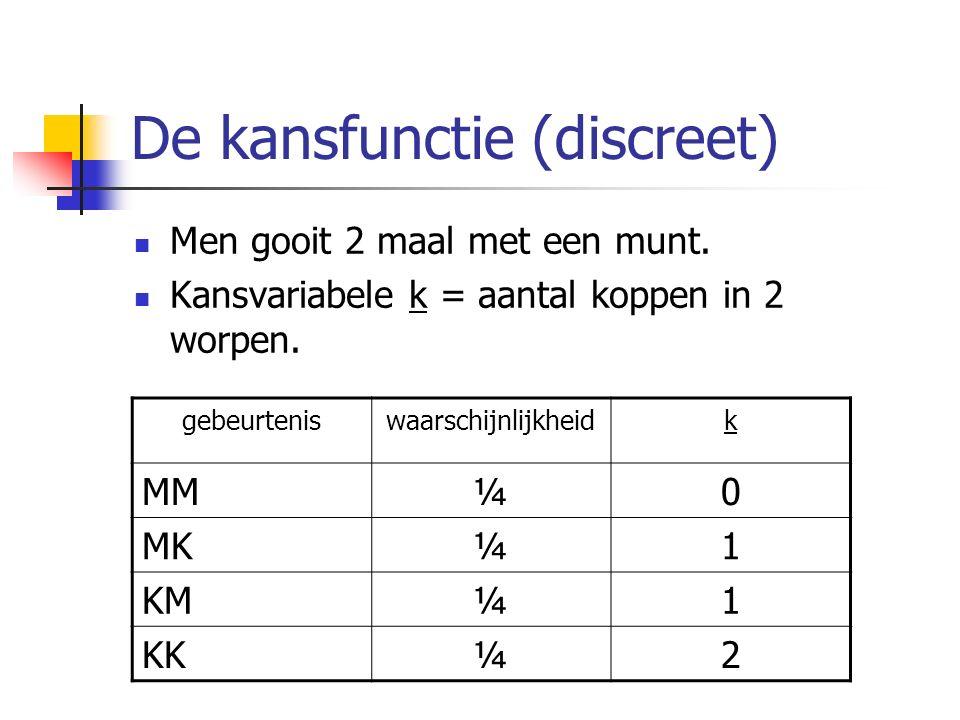 De kansfunctie (discreet) Men gooit 2 maal met een munt. Kansvariabele k = aantal koppen in 2 worpen. gebeurteniswaarschijnlijkheidk MM¼0 MK¼1 KM¼1 KK