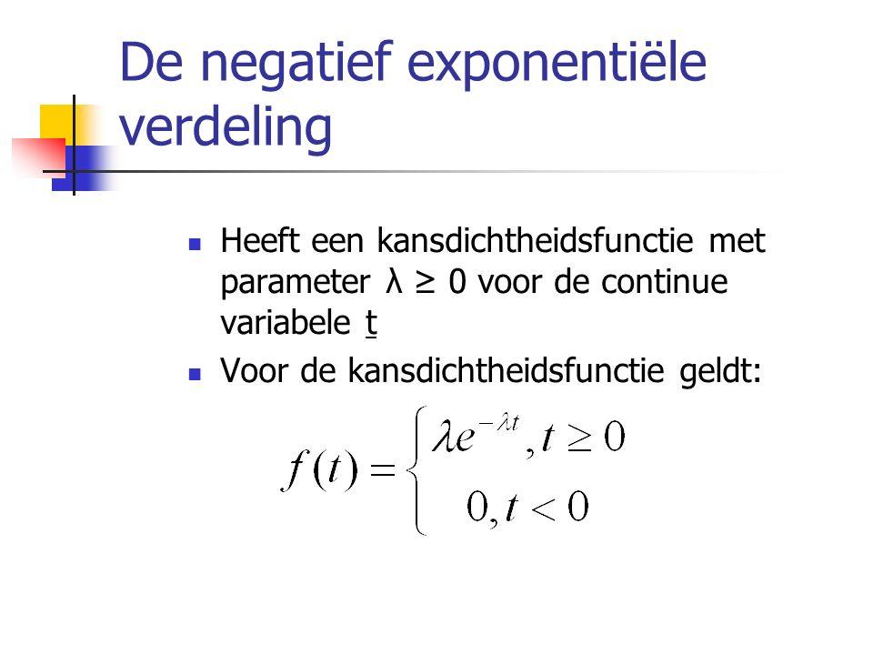 De negatief exponentiële verdeling Heeft een kansdichtheidsfunctie met parameter λ ≥ 0 voor de continue variabele t Voor de kansdichtheidsfunctie geld