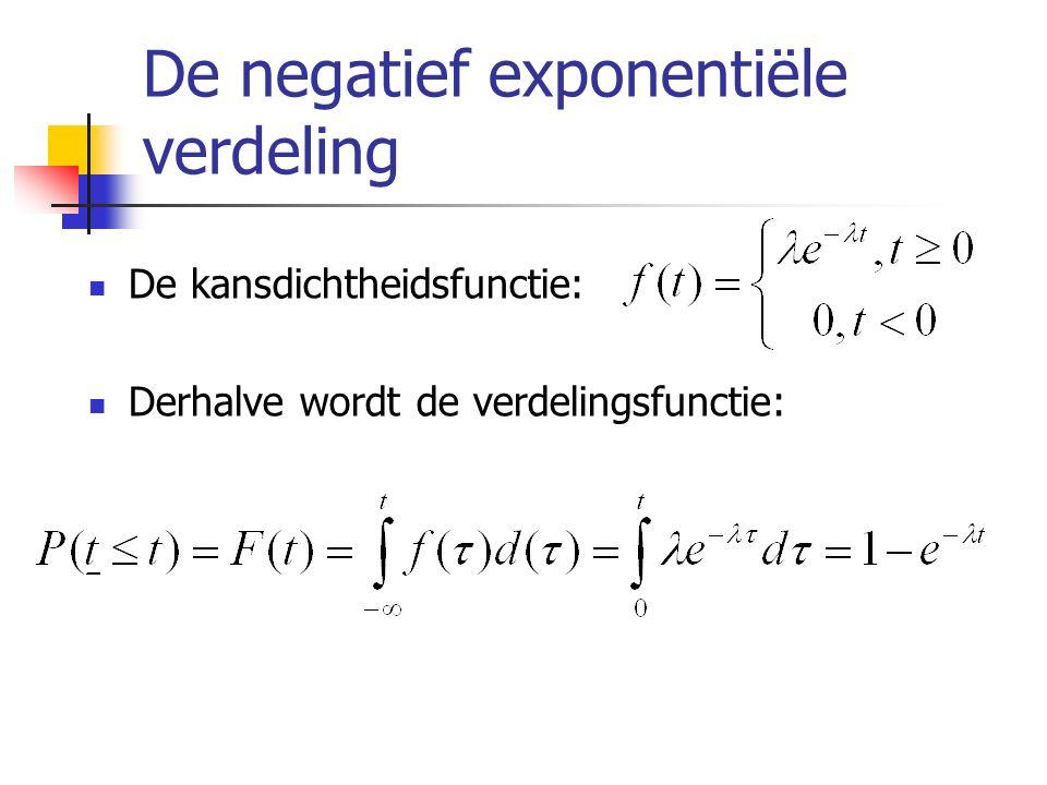 De negatief exponentiële verdeling De kansdichtheidsfunctie: Derhalve wordt de verdelingsfunctie: