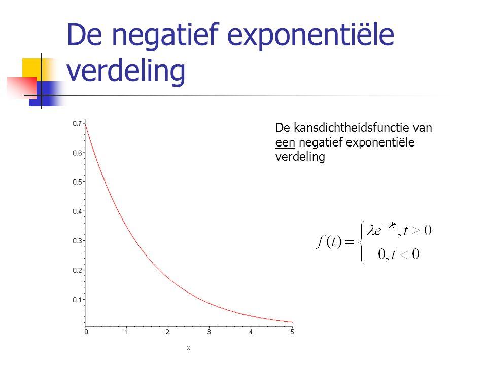 De negatief exponentiële verdeling De kansdichtheidsfunctie van een negatief exponentiële verdeling