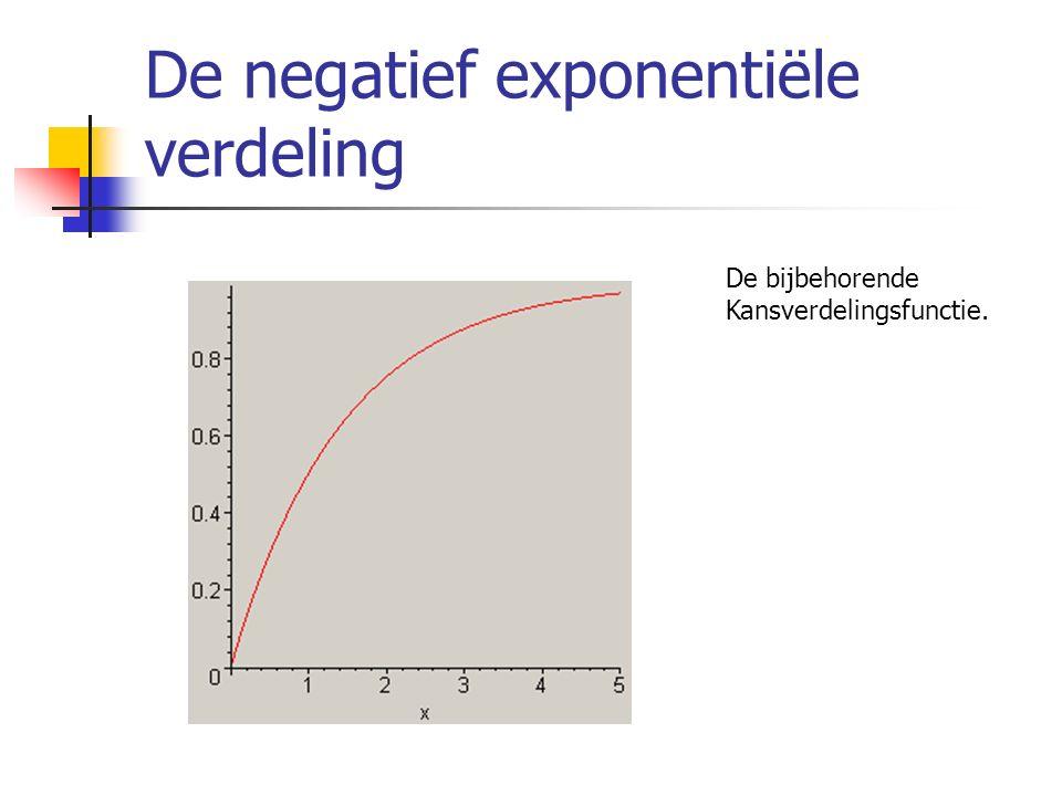 De negatief exponentiële verdeling De bijbehorende Kansverdelingsfunctie.