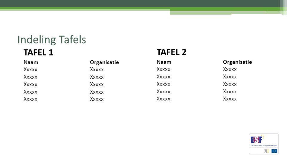 Indeling Tafels TAFEL 2 NaamOrganisatie Xxxxx TAFEL 1 NaamOrganisatie Xxxxx