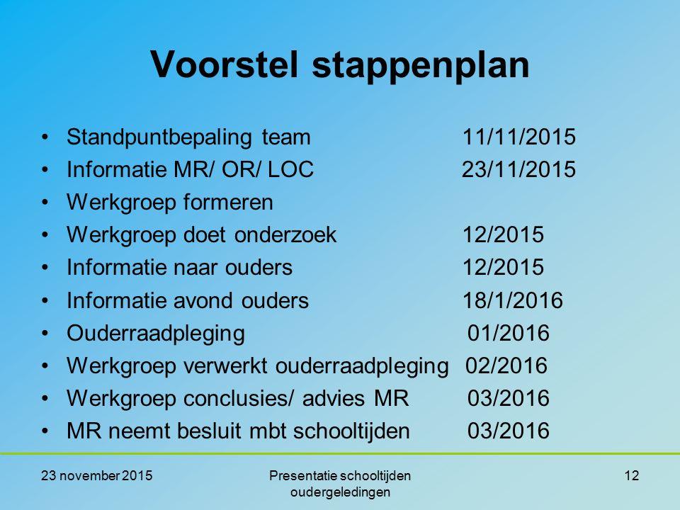 Voorstel stappenplan Standpuntbepaling team 11/11/2015 Informatie MR/ OR/ LOC 23/11/2015 Werkgroep formeren Werkgroep doet onderzoek 12/2015 Informati