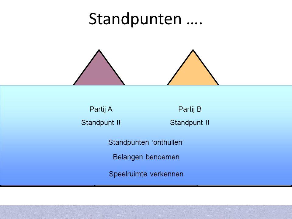 Standpunten …. Bouwmediators.nl BELANGEN Partij A Standpunt !.