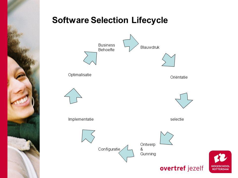 Software Selection Lifecycle Blauwdruk Implementatie Optimalisatie Oriëntatie selectie Ontwerp & Gunning Configuratie Business Behoefte