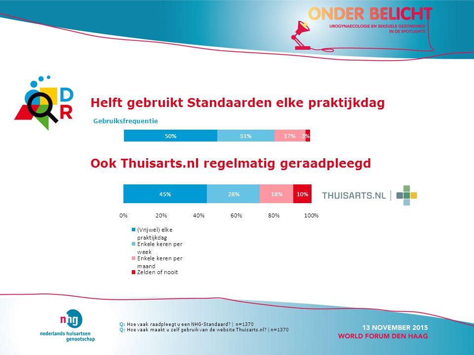 Helft gebruikt Standaarden elke praktijkdag Gebruiksfrequentie Ook Thuisarts.nl regelmatig geraadpleegd Q: Hoe vaak raadpleegt u een NHG-Standaard? |