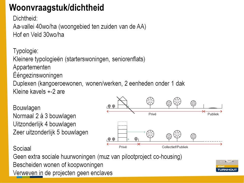 Woonvraagstuk/dichtheid Dichtheid: Aa-vallei 40wo/ha (woongebied ten zuiden van de AA) Hof en Veld 30wo/ha Typologie: Kleinere typologieën (starterswoningen, seniorenflats) Appartementen Ééngezinswoningen Duplexen (kangoeroewonen, wonen/werken, 2 eenheden onder 1 dak Kleine kavels +-2 are Bouwlagen Normaal 2 à 3 bouwlagen Uitzonderlijk 4 bouwlagen Zeer uitzonderlijk 5 bouwlagen Sociaal Geen extra sociale huurwoningen (muz van pilootproject co-housing) Bescheiden wonen of koopwoningen Verweven in de projecten geen enclaves